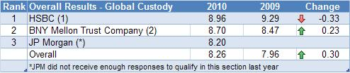 overall_results_custody